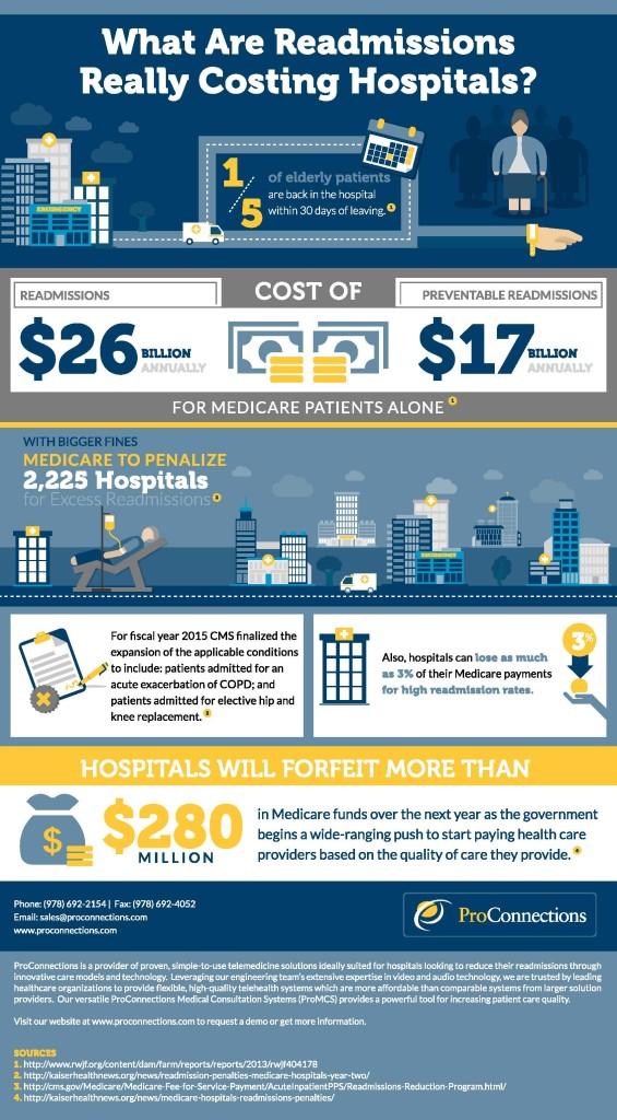 What-Are-Readmissions-Really-Costing-Hospitals